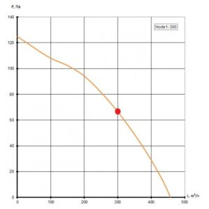 Приточно-вытяжная установка Node1- 300/RP,VAC,E1.5 Vertical