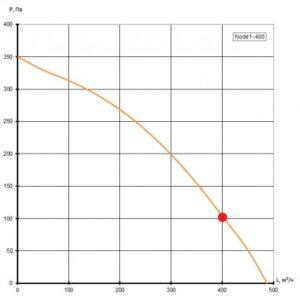 Приточно-вытяжная установка Node1- 400/RP,VAC,E2.3 Vertical