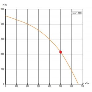 Приточно-вытяжная установка Node1- 500/RP,VAC,E2.6 Compact