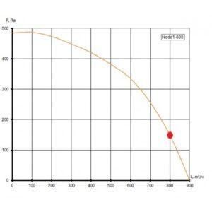 Приточно-вытяжная установка Node1- 800/RP,VAC,Z,W Vertical (AQUA)