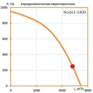 Приточно-вытяжная установка Node1-2400/RP,VEC,Z,W Vertical (AQUA)