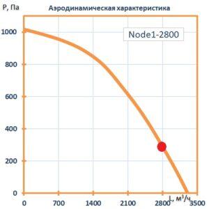 Приточно-вытяжная установка Node1-2800/RP,VEC,Z,W Vertical (AQUA)