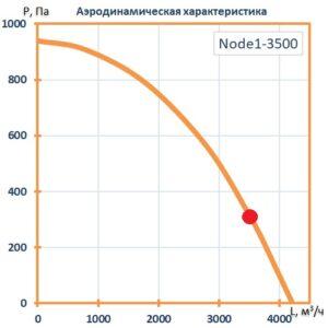 Приточно-вытяжная установка Node1-3500/RP,VEC,Z,W Vertical (AQUA)