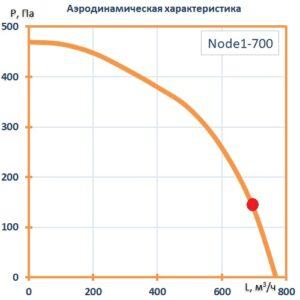 Приточно-вытяжная установка Node1- 700/RP,VEC,E3.8 Compact