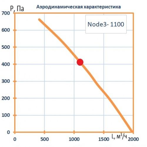 Установка вентиляционная приточно-вытяжная Node3-1100/RR,VEC,E1.9 Classic