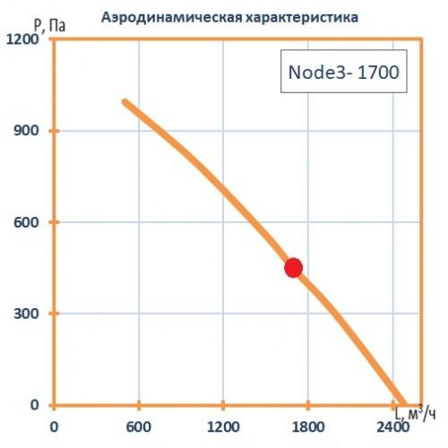 Установка вентиляционная приточно-вытяжная Node3-1700/RR,VEC,E4.5 Classic