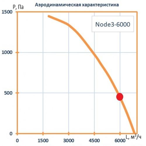 Установка вентиляционная приточно-вытяжная Node3-6000/RR,VEC,W2 Classic